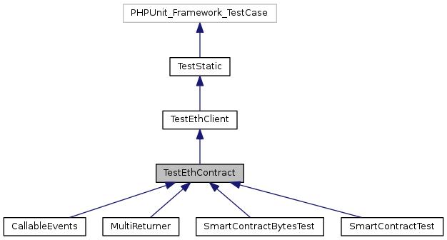 ethereum contract address generation